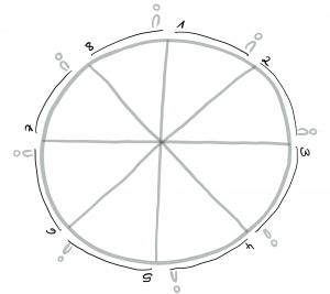 Nähe Distanz Kreis